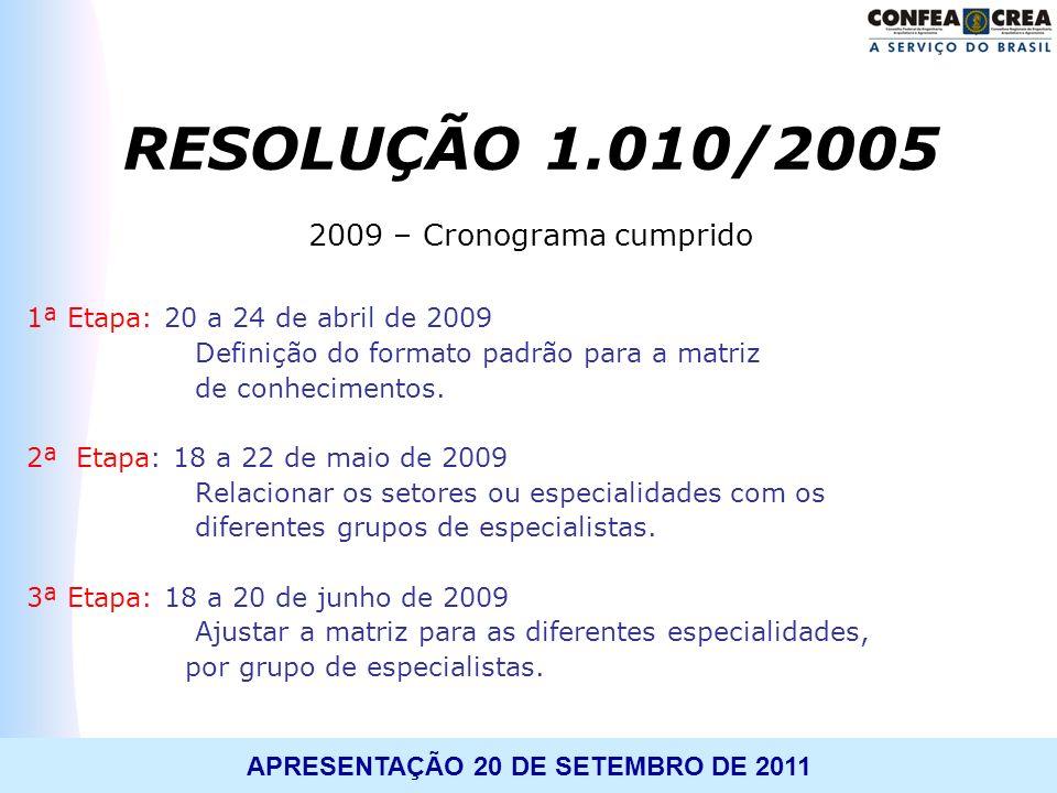 RESOLUÇÃO 1.010/2005 2009 – Cronograma cumprido
