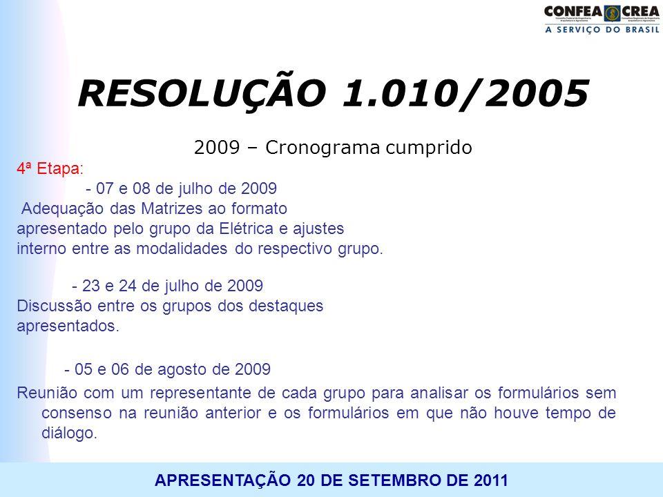 RESOLUÇÃO 1.010/2005 2009 – Cronograma cumprido 4ª Etapa: