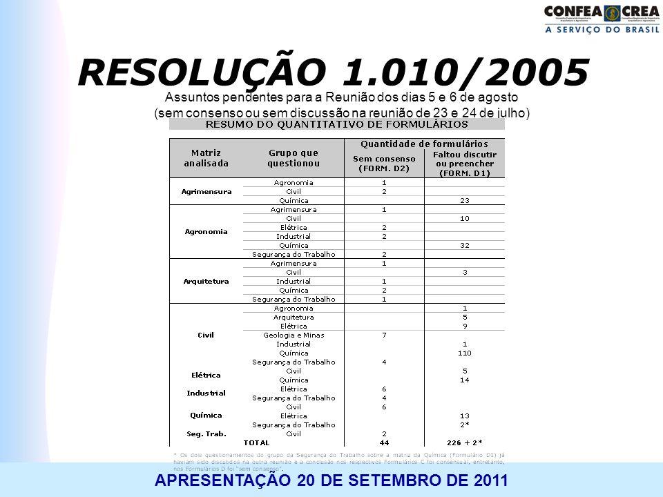 RESOLUÇÃO 1.010/2005 Assuntos pendentes para a Reunião dos dias 5 e 6 de agosto (sem consenso ou sem discussão na reunião de 23 e 24 de julho)