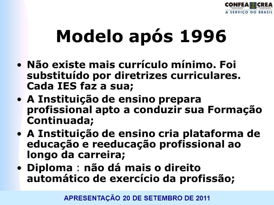Modelo após 1996 Não existe mais currículo mínimo. Foi substituído por diretrizes curriculares. Cada IES faz a sua;