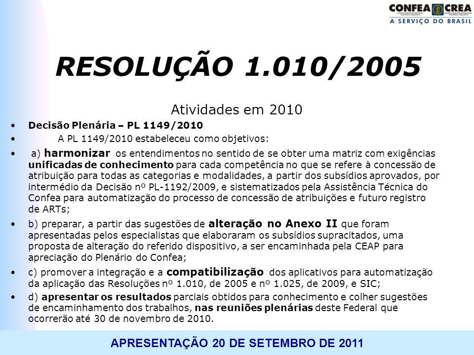 RESOLUÇÃO 1.010/2005 Atividades em 2010