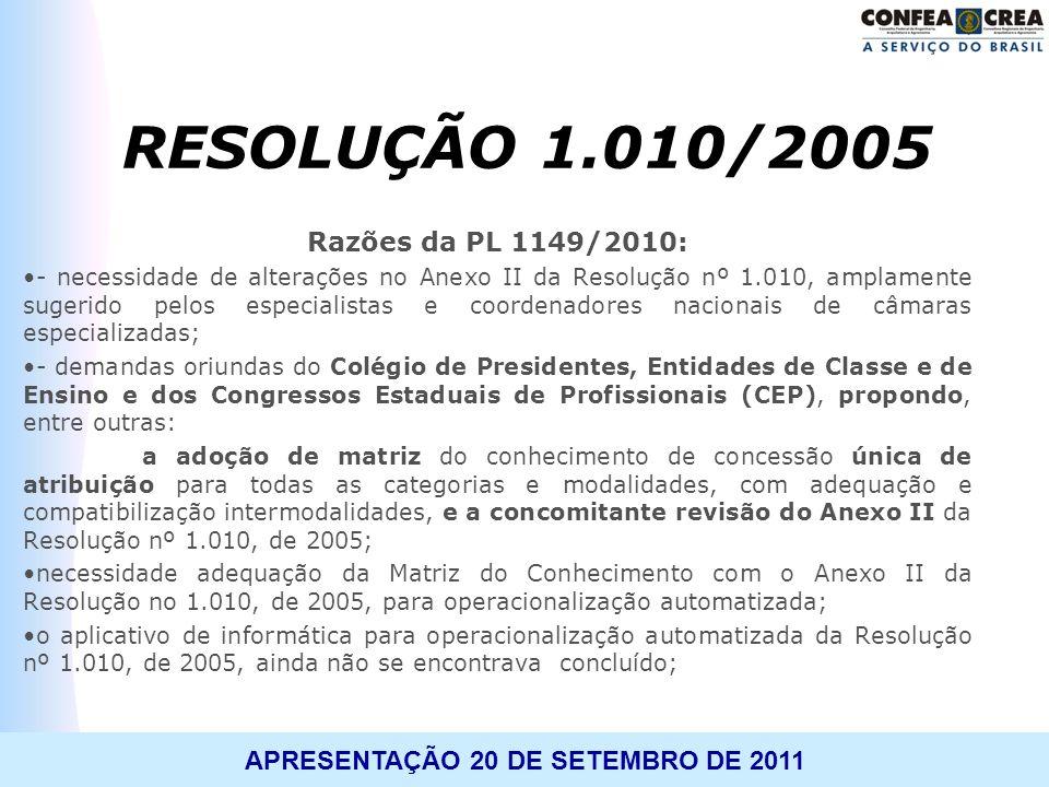 RESOLUÇÃO 1.010/2005 Razões da PL 1149/2010: