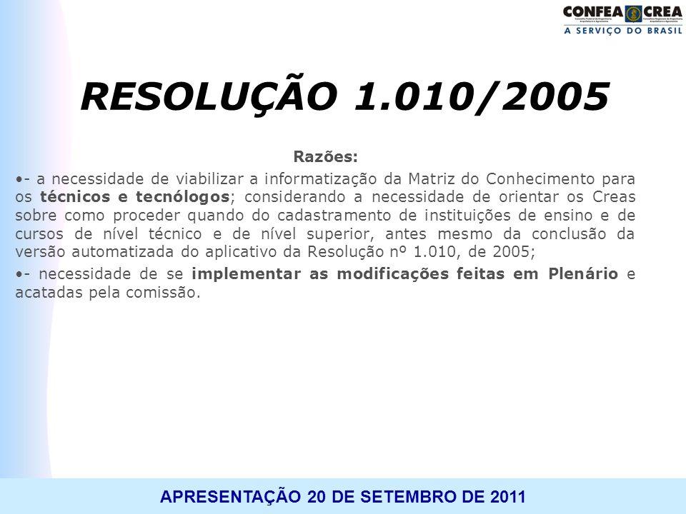 RESOLUÇÃO 1.010/2005 Razões: