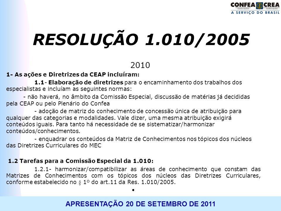 RESOLUÇÃO 1.010/2005 2010 1- As ações e Diretrizes da CEAP incluíram: