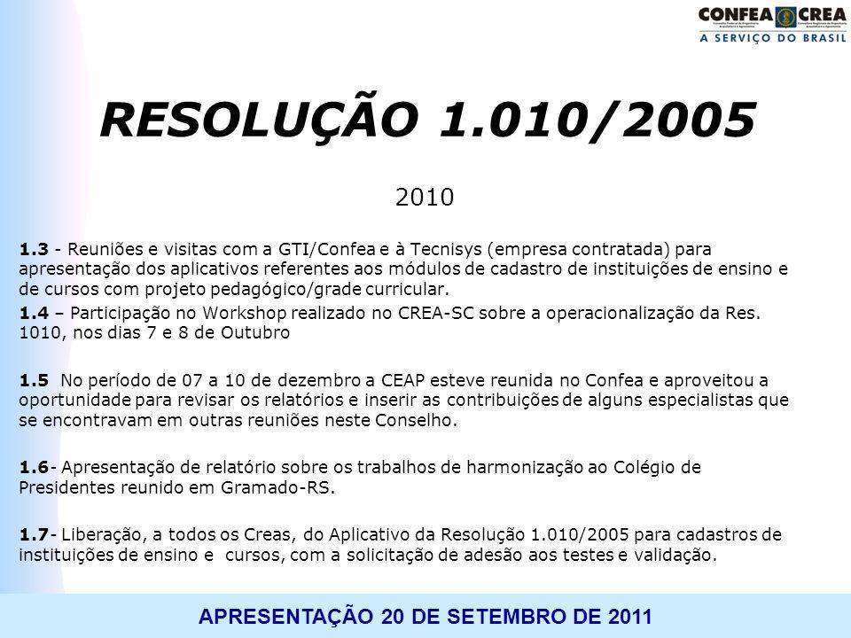 RESOLUÇÃO 1.010/2005 2010.