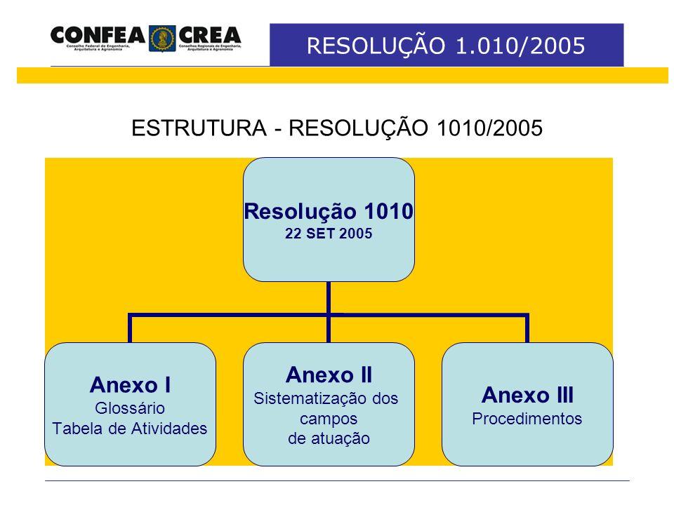 ESTRUTURA - RESOLUÇÃO 1010/2005