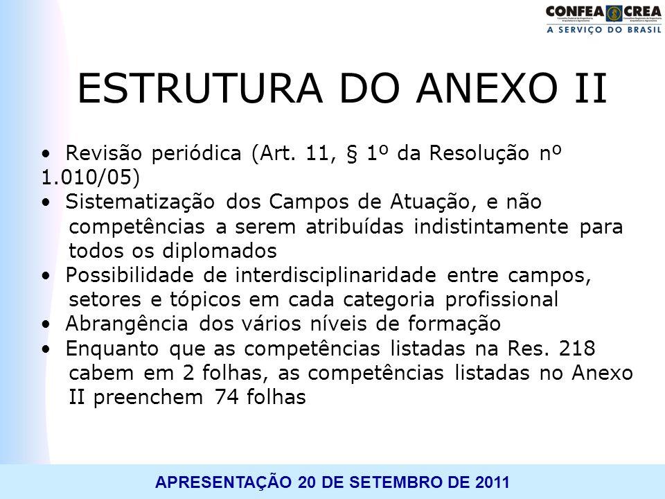 ESTRUTURA DO ANEXO II Revisão periódica (Art. 11, § 1º da Resolução nº