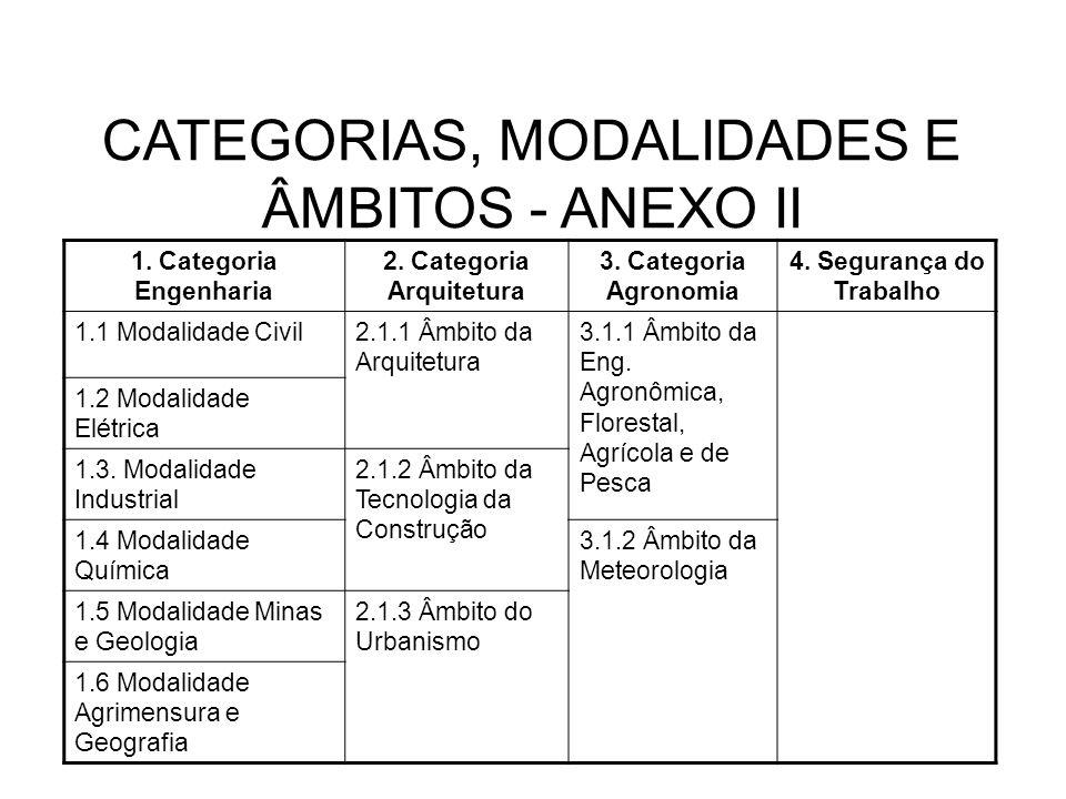 2. Categoria Arquitetura