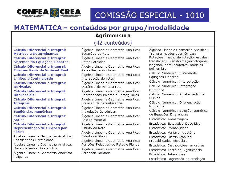 MATEMÁTICA – conteúdos por grupo/modalidade