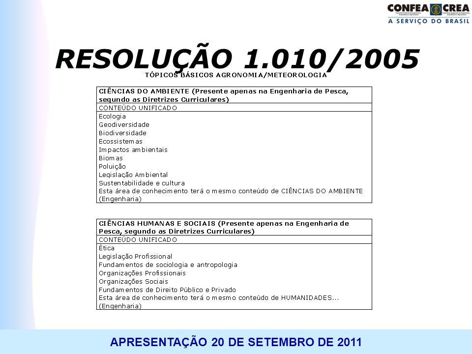 RESOLUÇÃO 1.010/2005