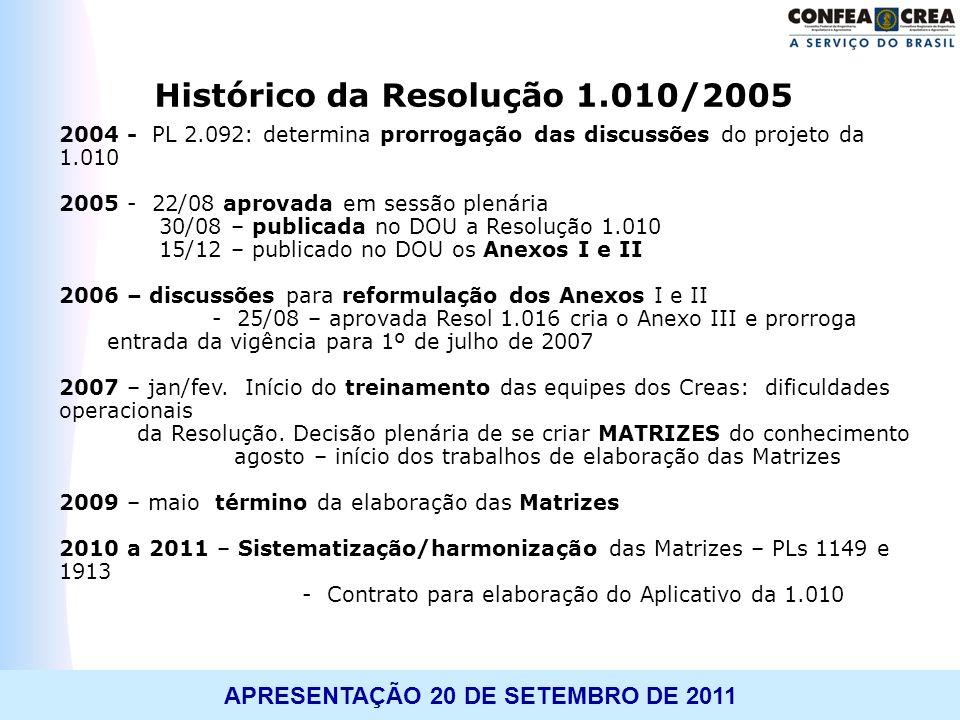 Histórico da Resolução 1.010/2005