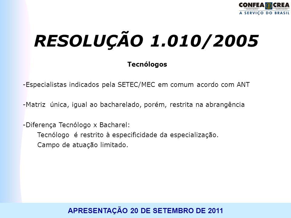 RESOLUÇÃO 1.010/2005 Tecnólogos