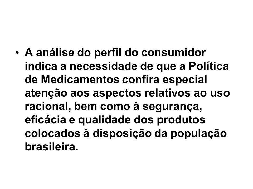 A análise do perfil do consumidor indica a necessidade de que a Política de Medicamentos confira especial atenção aos aspectos relativos ao uso racional, bem como à segurança, eficácia e qualidade dos produtos colocados à disposição da população brasileira.