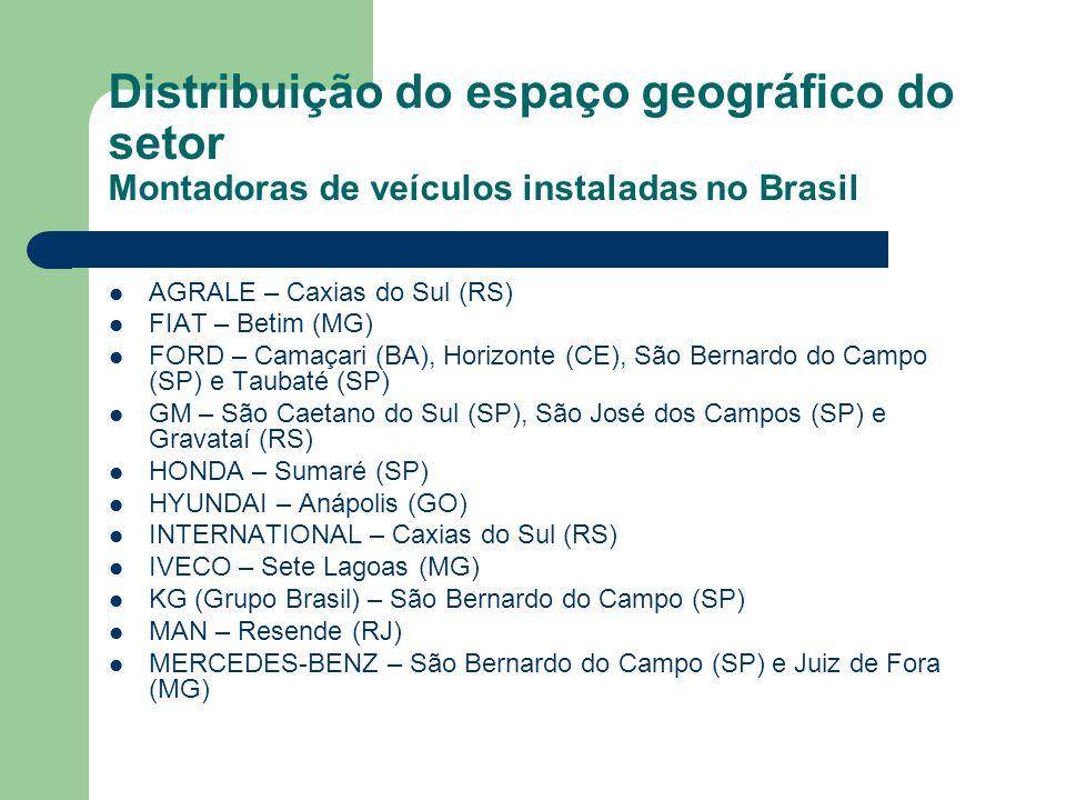 Distribuição do espaço geográfico do setor Montadoras de veículos instaladas no Brasil
