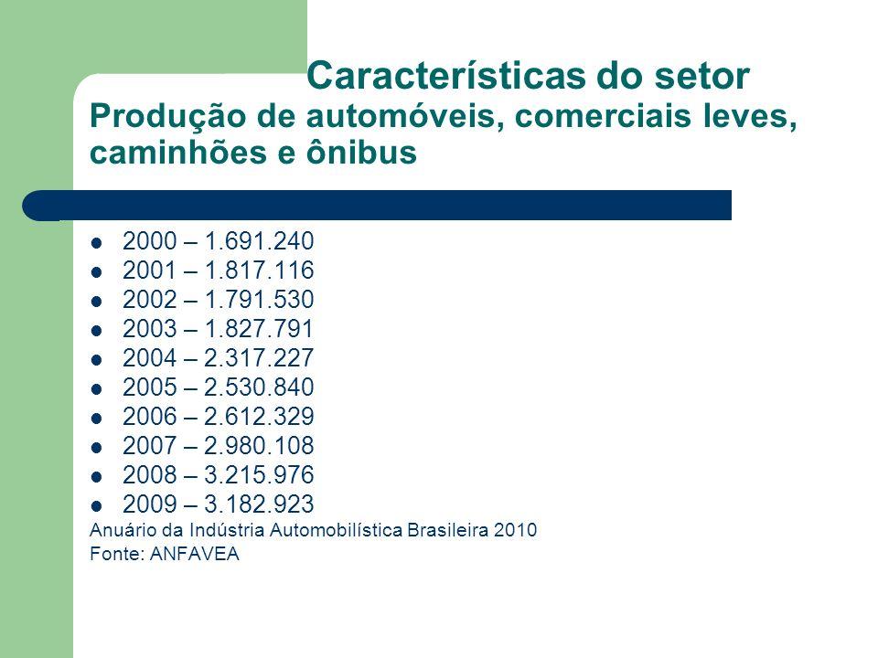 Características do setor Produção de automóveis, comerciais leves, caminhões e ônibus
