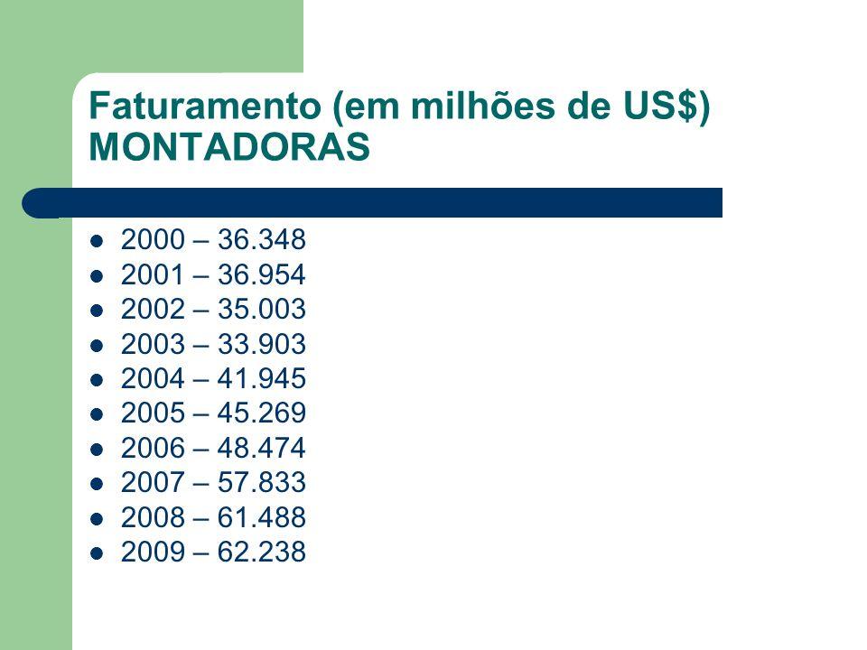 Faturamento (em milhões de US$) MONTADORAS