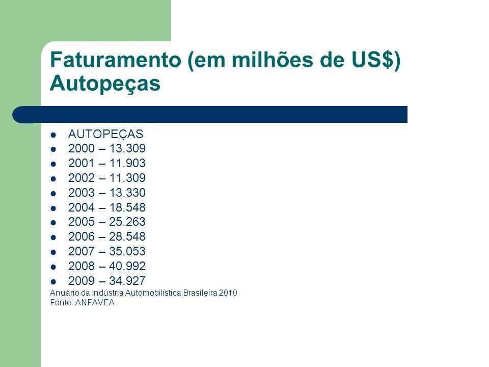 Faturamento (em milhões de US$) Autopeças