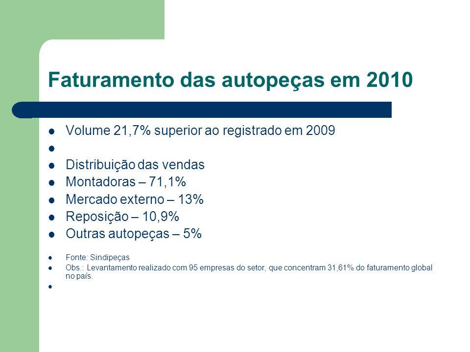 Faturamento das autopeças em 2010