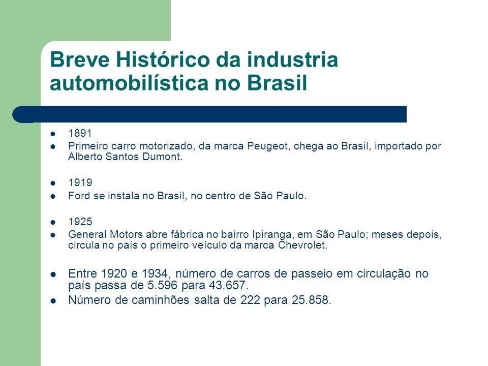 Breve Histórico da industria automobilística no Brasil