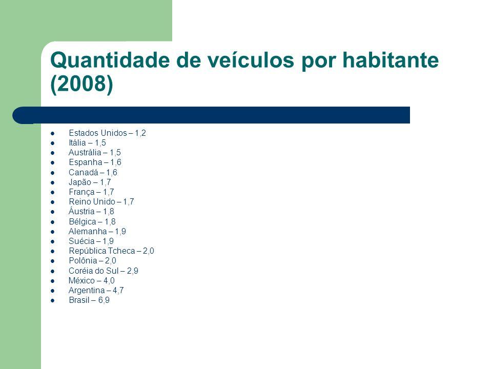 Quantidade de veículos por habitante (2008)