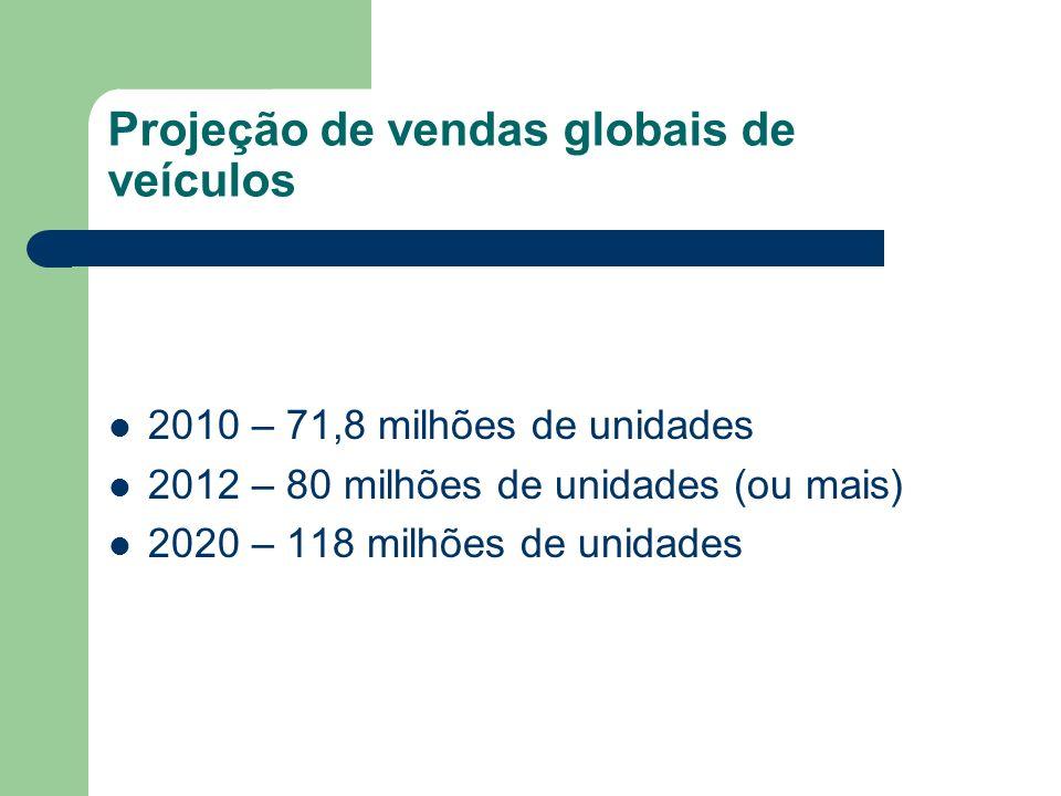 Projeção de vendas globais de veículos
