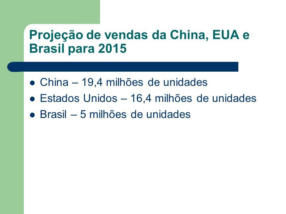 Projeção de vendas da China, EUA e Brasil para 2015