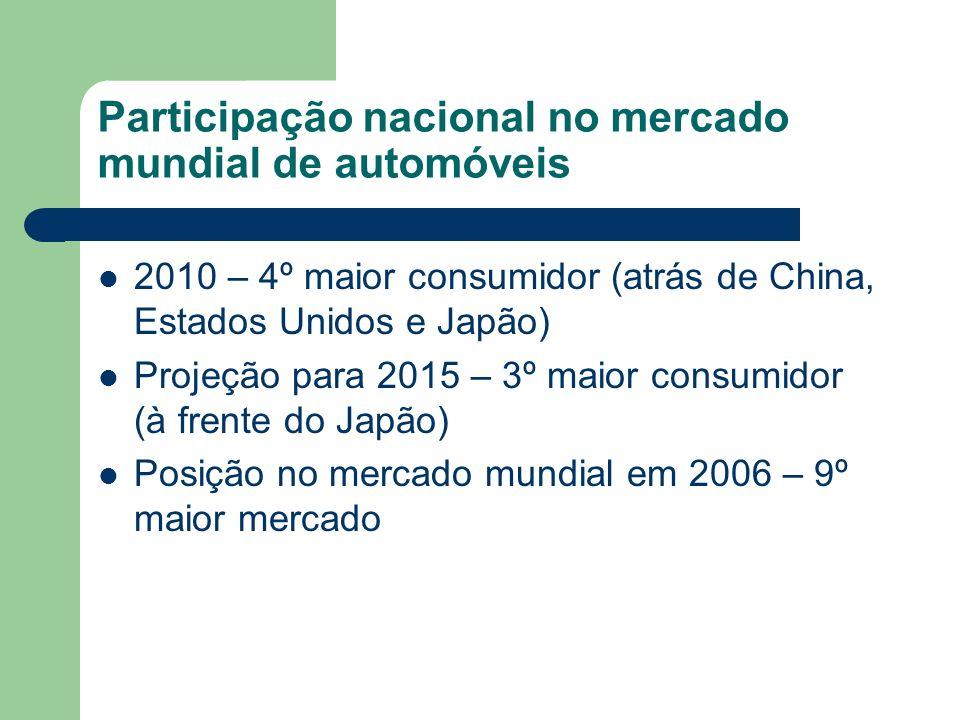 Participação nacional no mercado mundial de automóveis