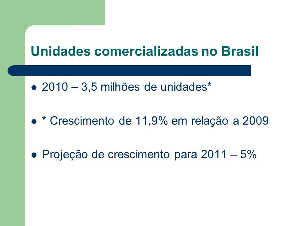 Unidades comercializadas no Brasil