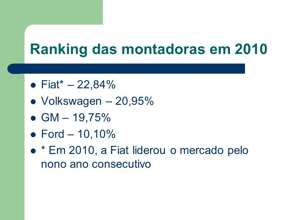 Ranking das montadoras em 2010