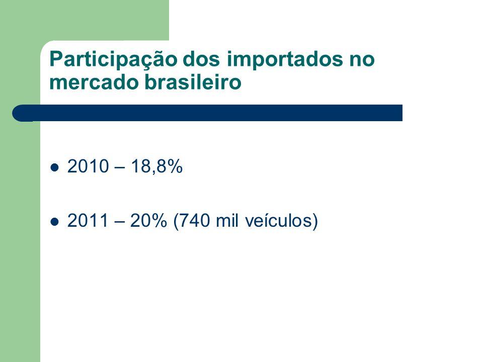 Participação dos importados no mercado brasileiro
