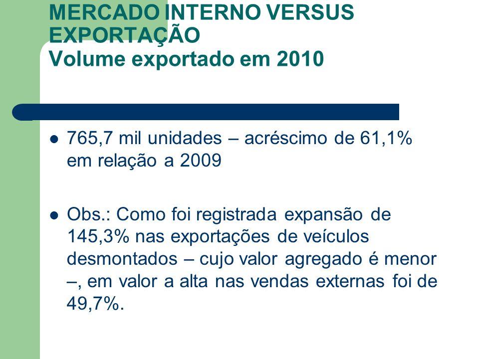MERCADO INTERNO VERSUS EXPORTAÇÃO Volume exportado em 2010