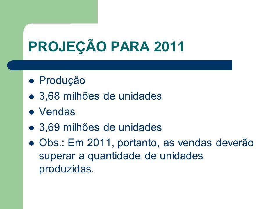 PROJEÇÃO PARA 2011 Produção 3,68 milhões de unidades Vendas