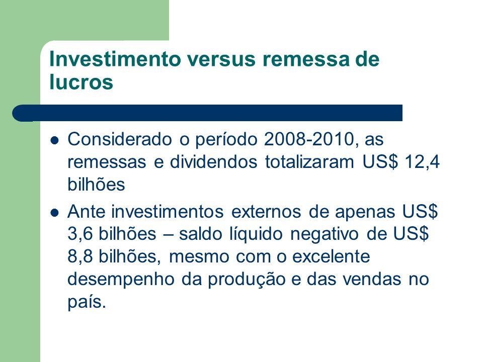 Investimento versus remessa de lucros