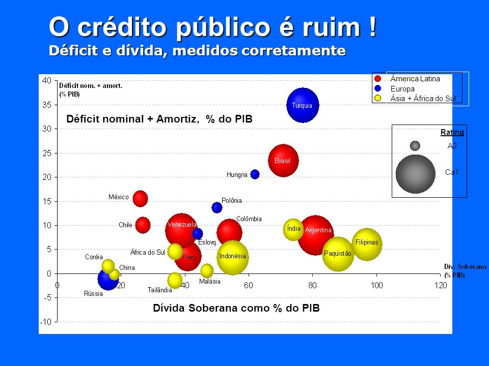 O crédito público é ruim !