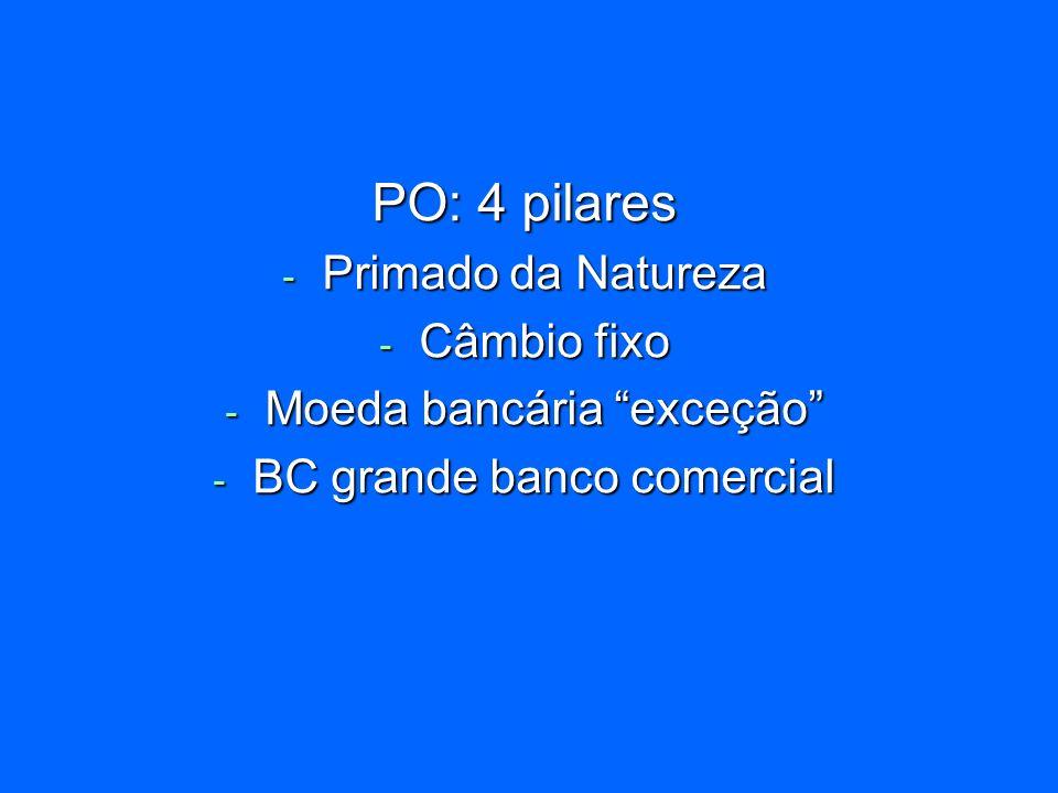 PO: 4 pilares Primado da Natureza Câmbio fixo Moeda bancária exceção