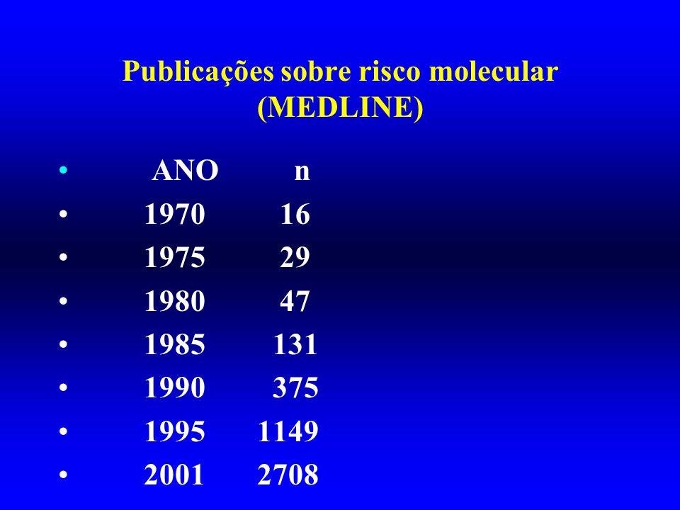 Publicações sobre risco molecular (MEDLINE)