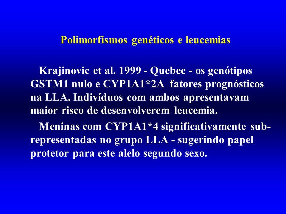 Polimorfismos genéticos e leucemias