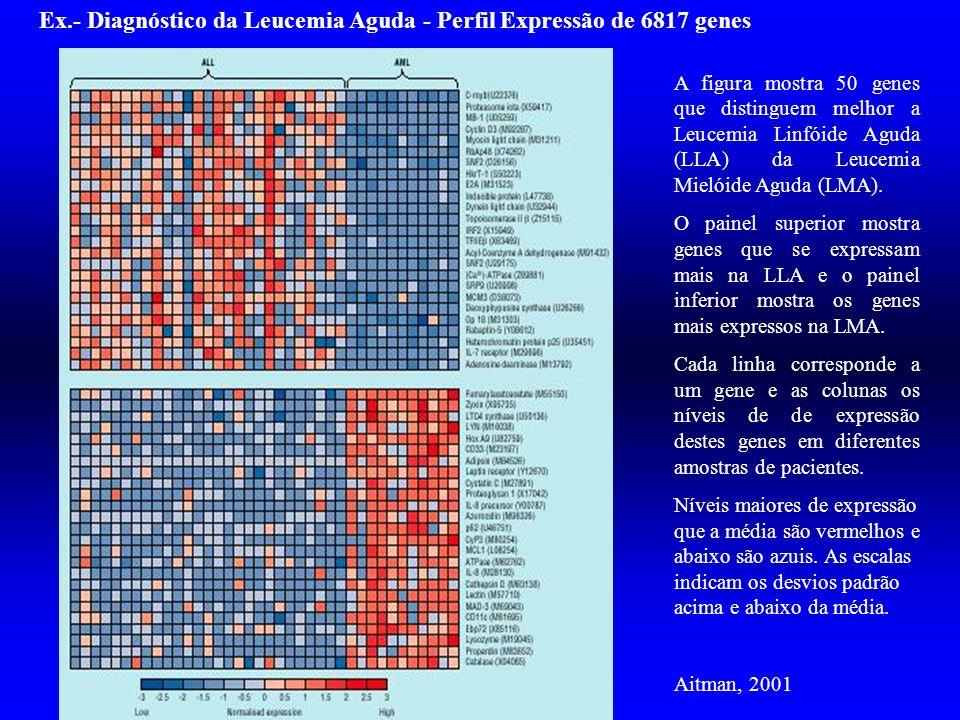 Ex.- Diagnóstico da Leucemia Aguda - Perfil Expressão de 6817 genes