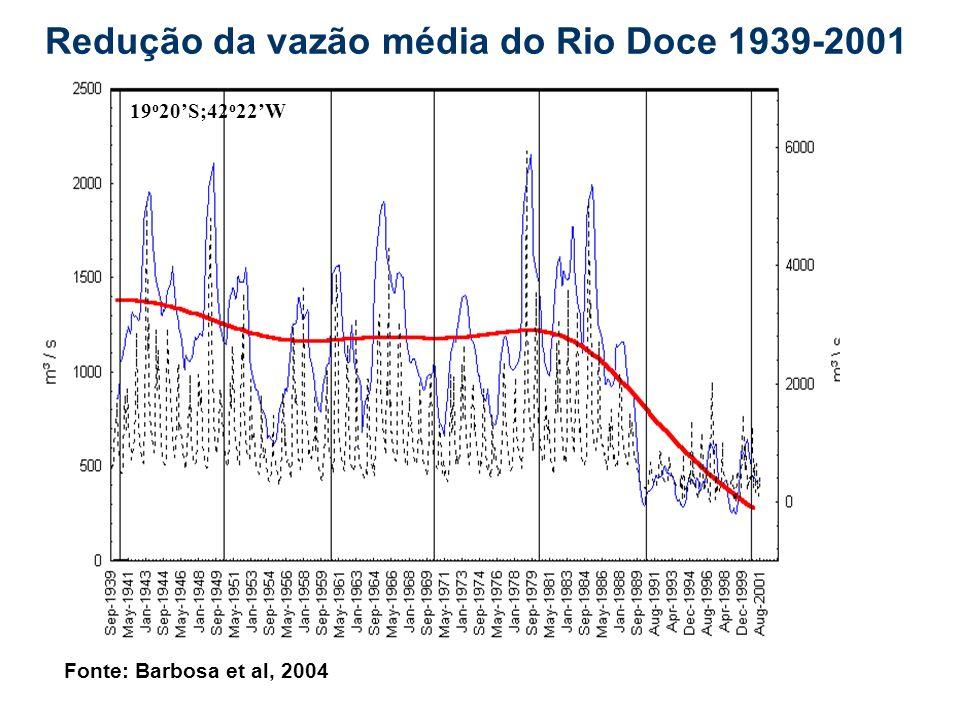 Redução da vazão média do Rio Doce 1939-2001