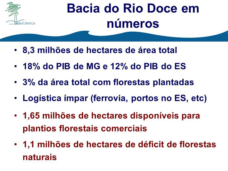 Bacia do Rio Doce em números
