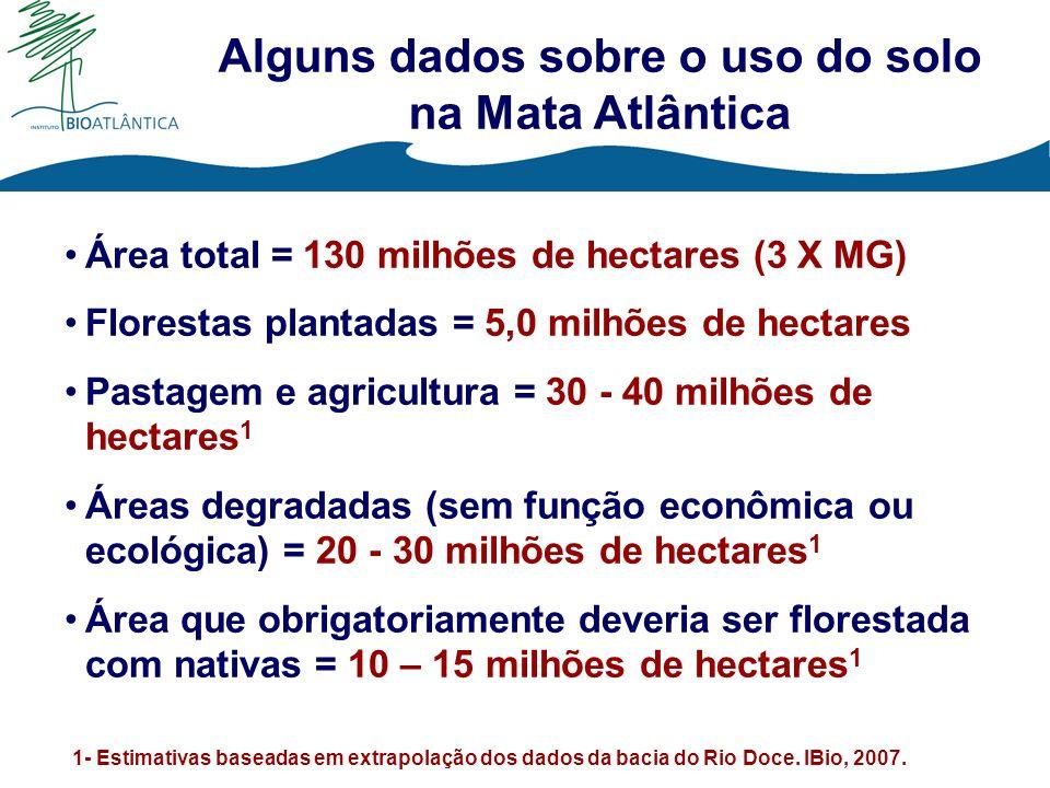 Alguns dados sobre o uso do solo na Mata Atlântica