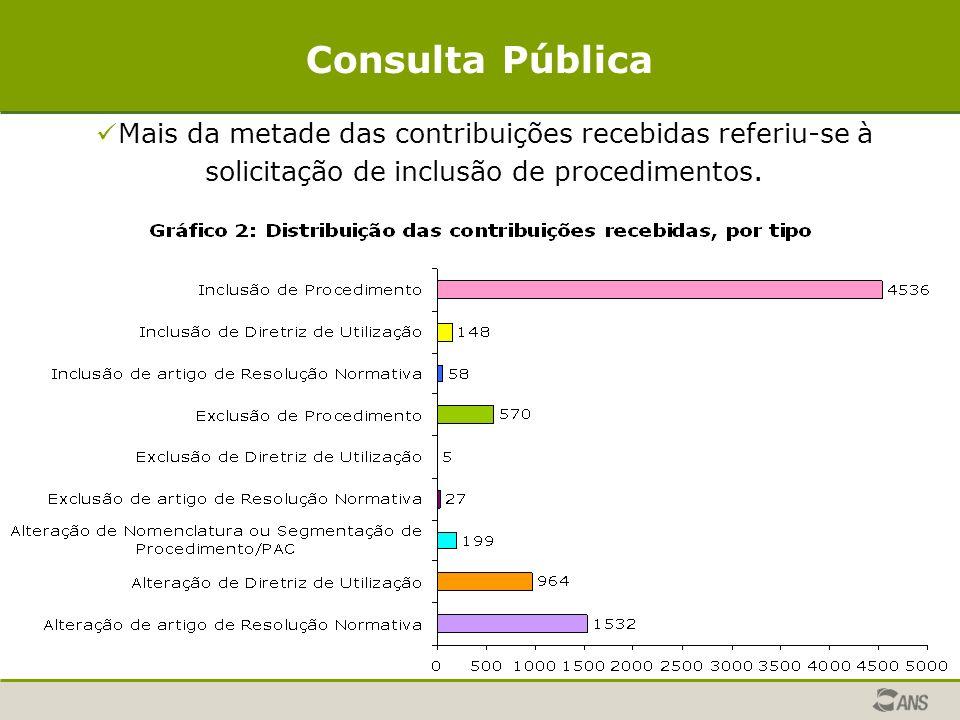 Consulta Pública Mais da metade das contribuições recebidas referiu-se à solicitação de inclusão de procedimentos.