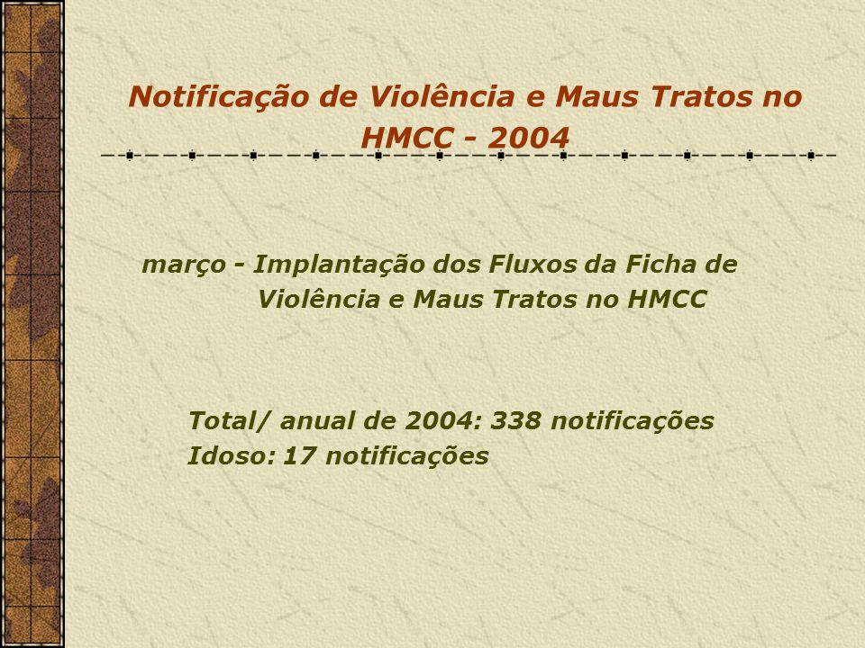 Notificação de Violência e Maus Tratos no