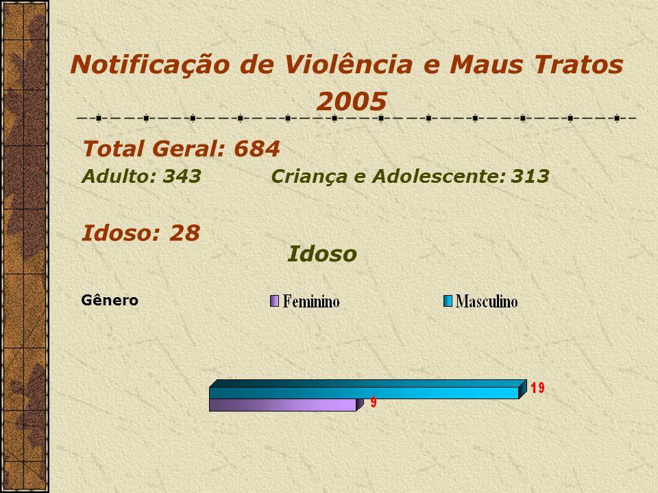 Notificação de Violência e Maus Tratos