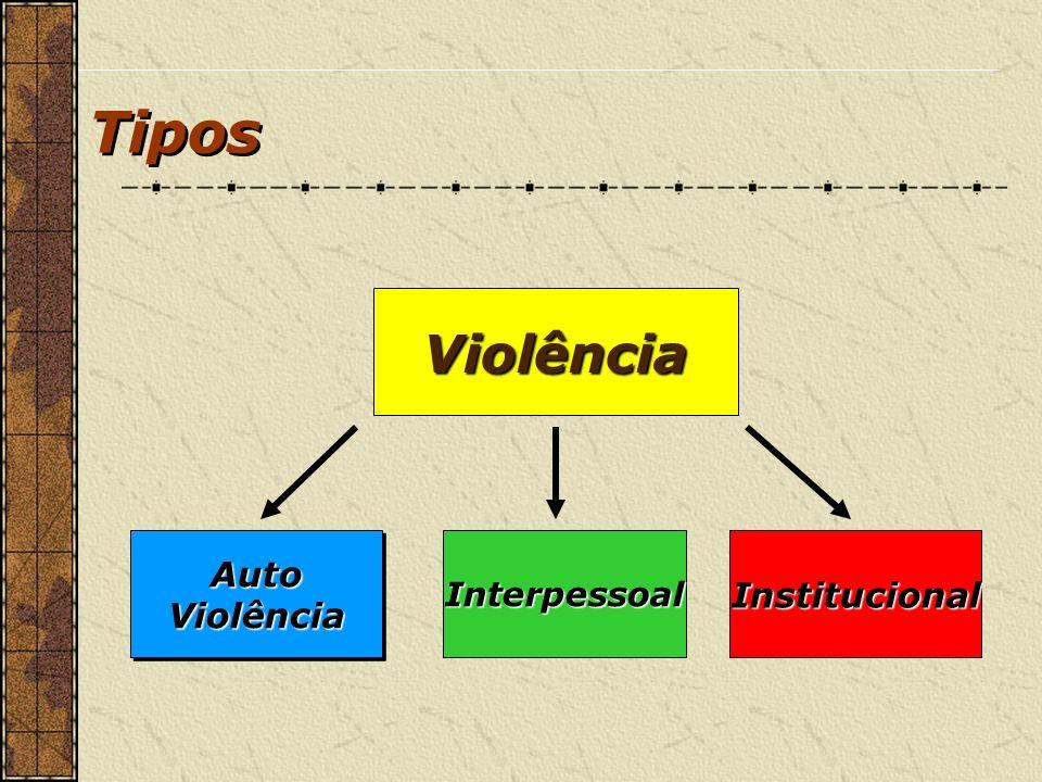 Tipos Violência Institucional Interpessoal Auto