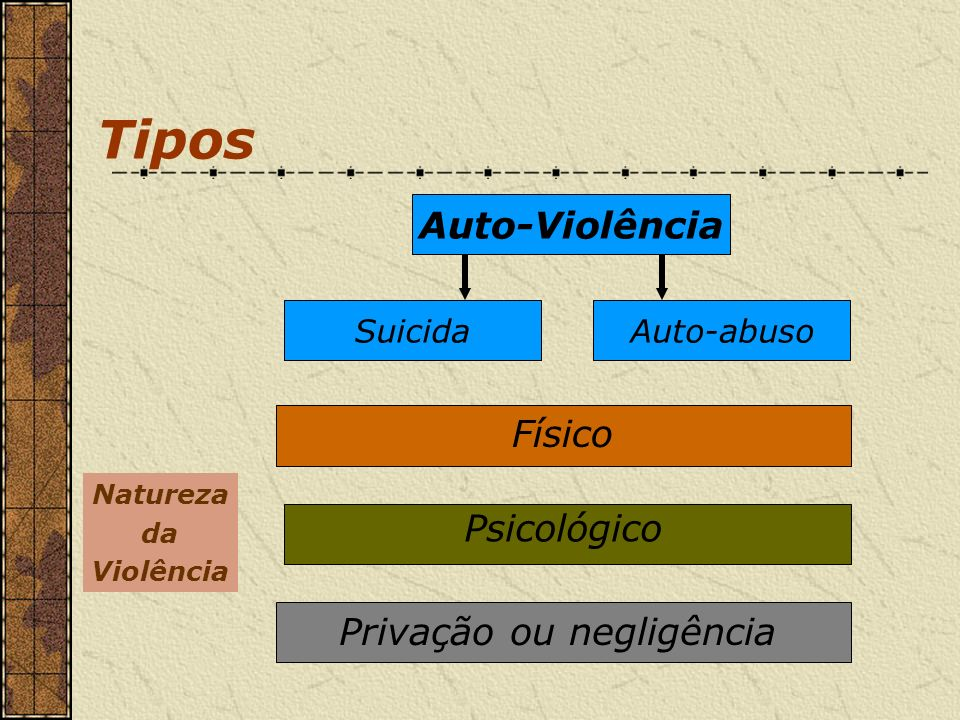Tipos Auto-Violência Físico Psicológico Privação ou negligência