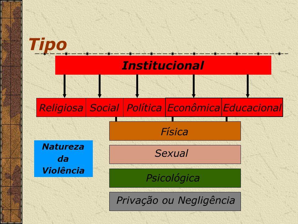 Tipo Institucional Religiosa Social Política Econômica Educacional