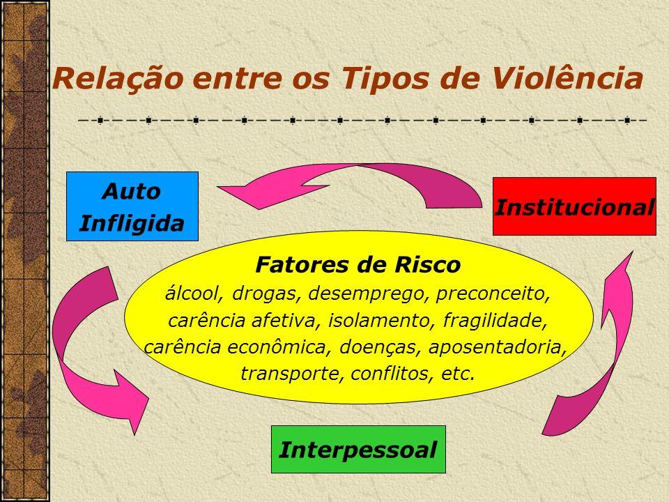 Relação entre os Tipos de Violência