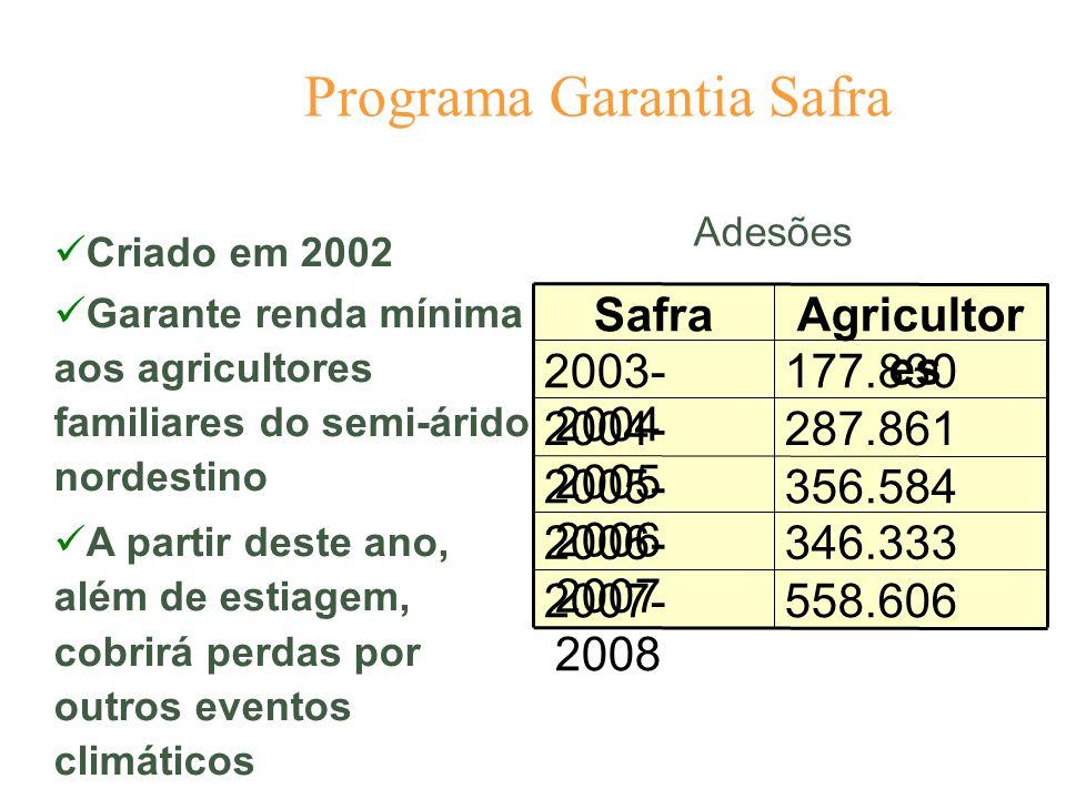 Programa Garantia Safra