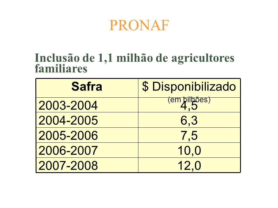 PRONAF Inclusão de 1,1 milhão de agricultores familiares 12,0 10,0 7,5